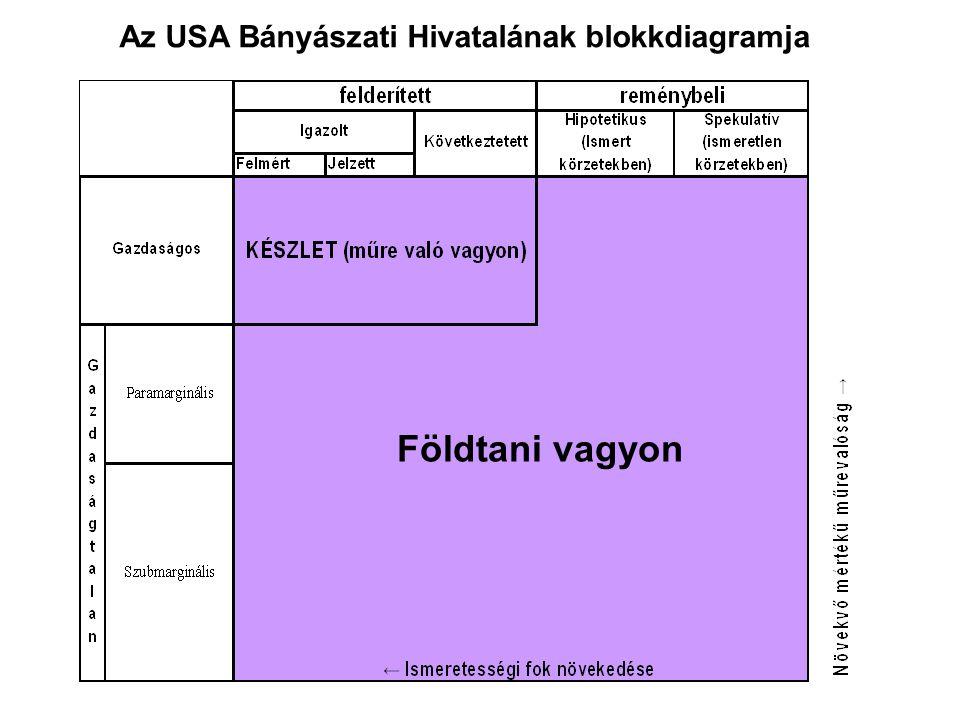 Az USA Bányászati Hivatalának blokkdiagramja Földtani vagyon