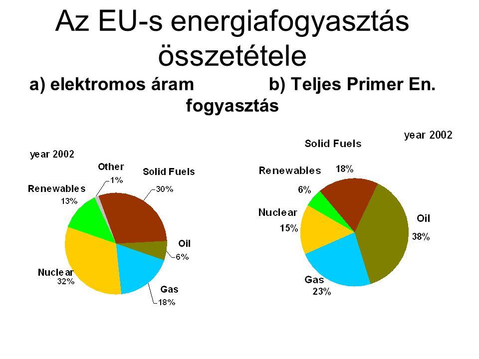 Az EU-s energiafogyasztás összetétele a) elektromos áram b) Teljes Primer En. fogyasztás