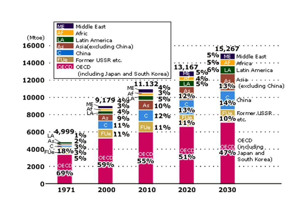Versenyképesség - állami támogatás - piactorzítás Energiaszektor támogatása a világban: 1995-1998 évek átlaga: 244 milliárd dollár Fosszilis energiára: 151 milliárd, 62% Atomenergiára: 16 milliárd, 7% Megújulók és végső felhasználók: 9 milliárd, 3% Egyéb, Pl.