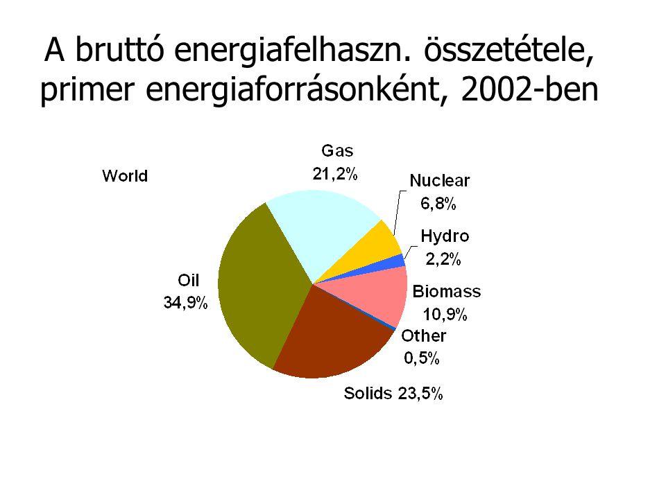 A bruttó energiafelhaszn. összetétele, primer energiaforrásonként, 2002-ben