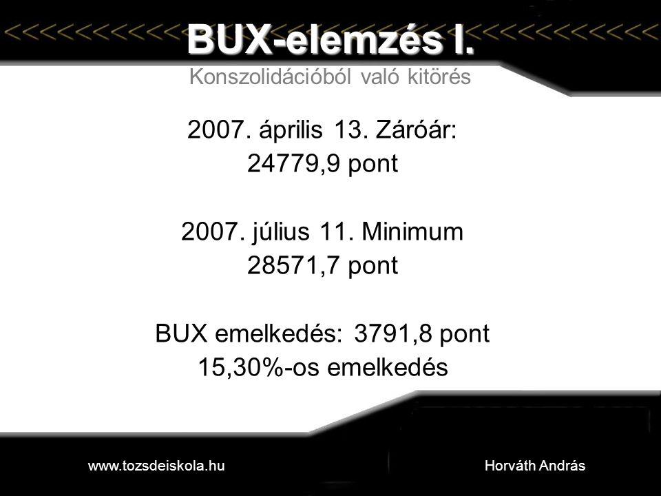 BUX-elemzés I. BUX-elemzés I. Konszolidációból való kitörés 2007. április 13. Záróár: 24779,9 pont 2007. július 11. Minimum 28571,7 pont BUX emelkedés