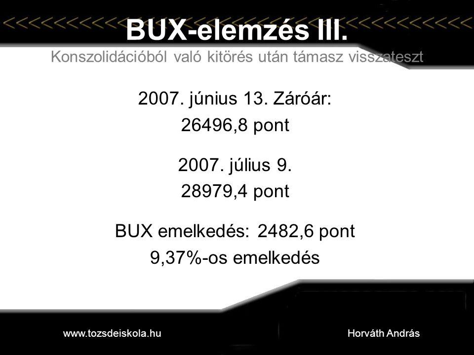 BUX-elemzés III. Konszolidációból való kitörés után támasz visszateszt 2007. június 13. Záróár: 26496,8 pont 2007. július 9. 28979,4 pont BUX emelkedé
