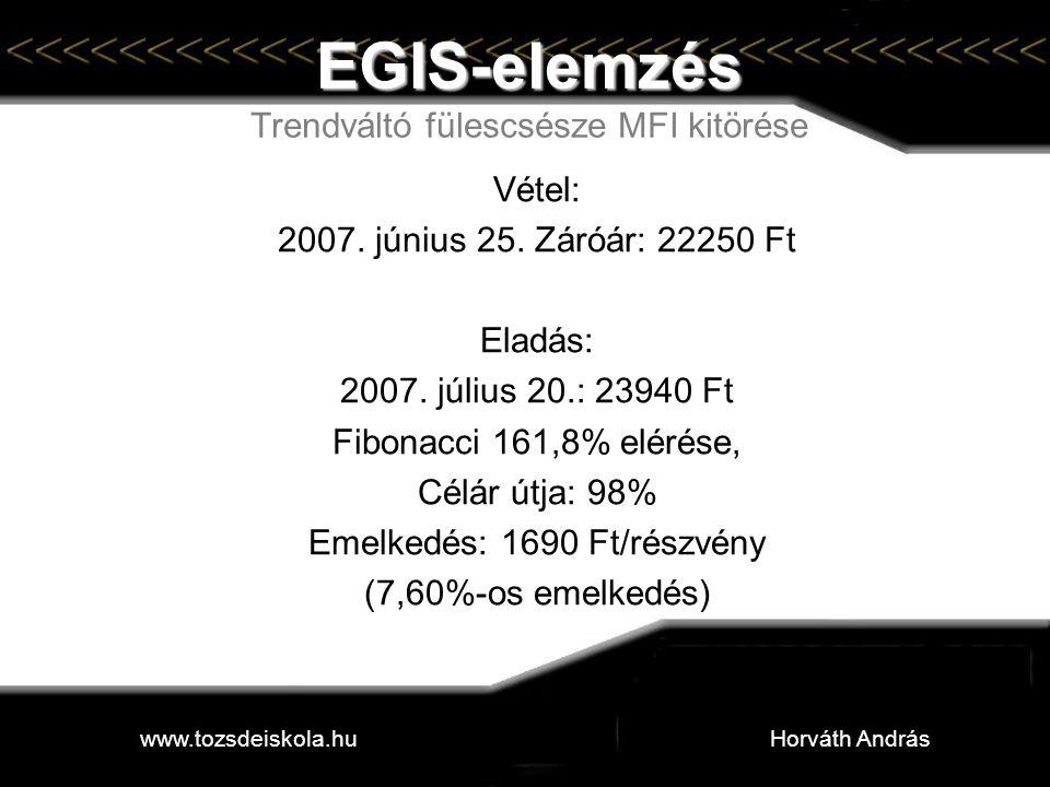 EGIS-elemzés EGIS-elemzés Trendváltó fülescsésze MFI kitörése Vétel: 2007. június 25. Záróár: 22250 Ft Eladás: 2007. július 20.: 23940 Ft Fibonacci 16