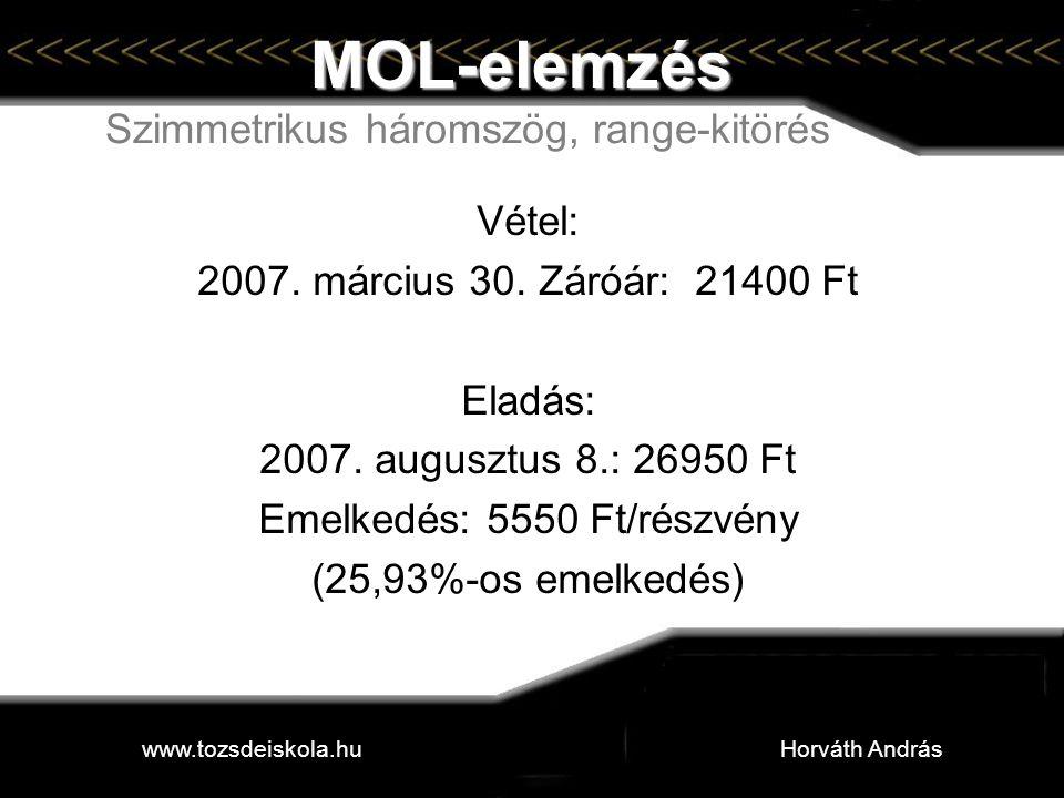 MOL-elemzés MOL-elemzés Szimmetrikus háromszög, range-kitörés Vétel: 2007. március 30. Záróár: 21400 Ft Eladás: 2007. augusztus 8.: 26950 Ft Emelkedés