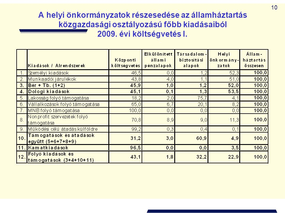 10 A helyi önkormányzatok részesedése az államháztartás közgazdasági osztályozású főbb kiadásaiból 2009. évi költségvetés I.