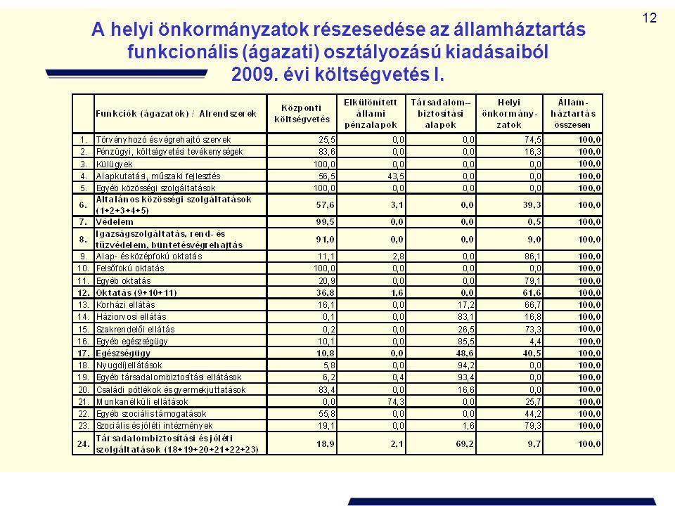 12 A helyi önkormányzatok részesedése az államháztartás funkcionális (ágazati) osztályozású kiadásaiból 2009. évi költségvetés I.