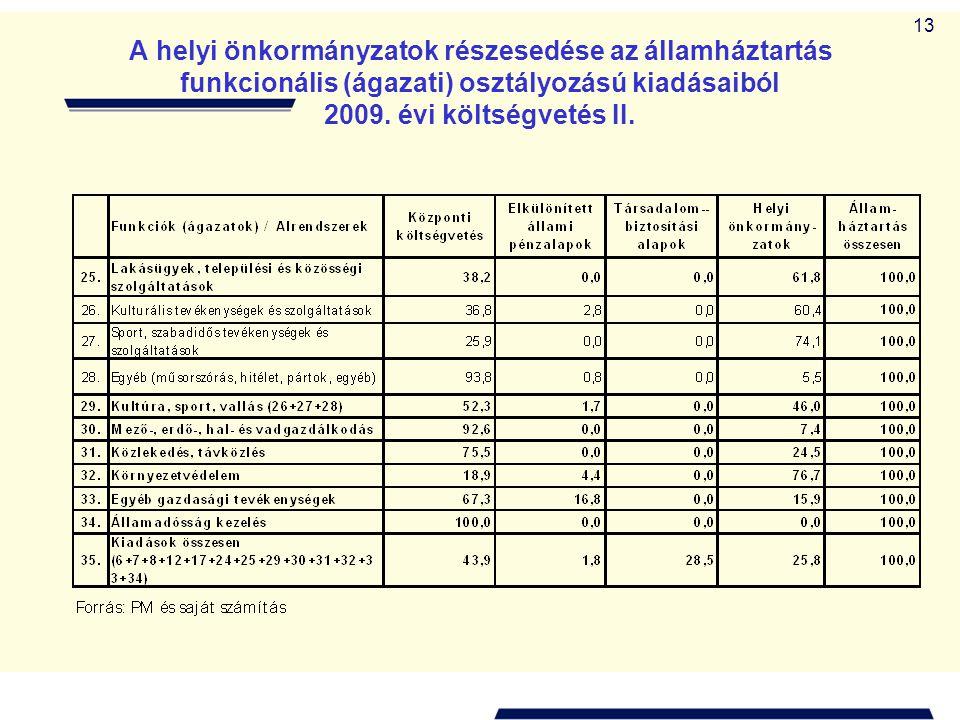 13 A helyi önkormányzatok részesedése az államháztartás funkcionális (ágazati) osztályozású kiadásaiból 2009. évi költségvetés II.