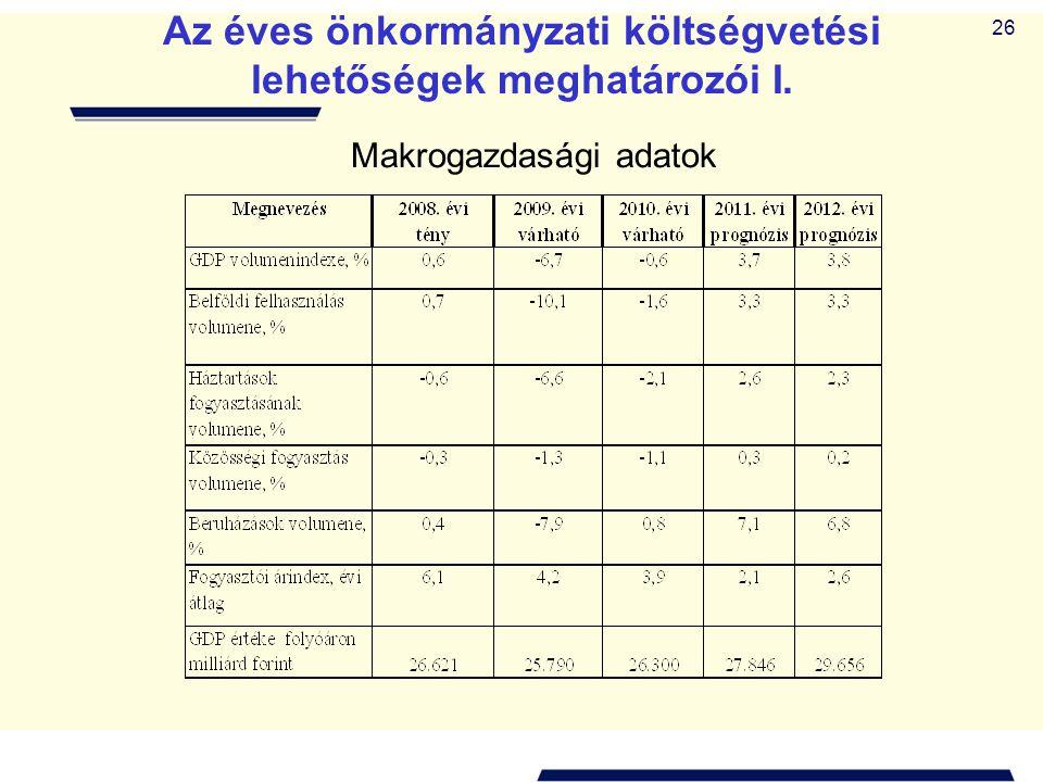 26 Az éves önkormányzati költségvetési lehetőségek meghatározói I. Makrogazdasági adatok
