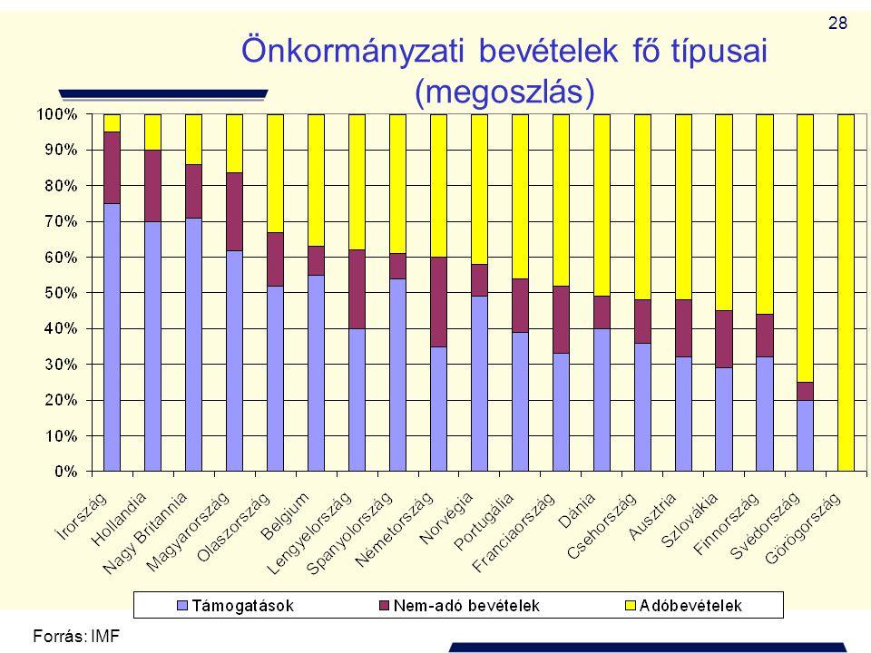 28 Önkormányzati bevételek fő típusai (megoszlás) Forrás: IMF