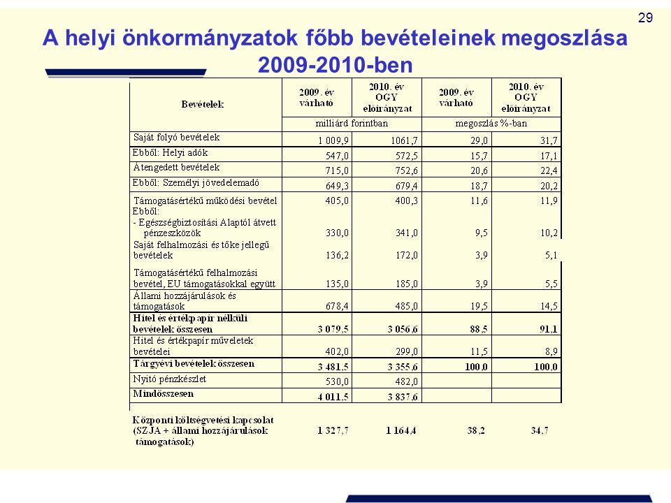 29 A helyi önkormányzatok főbb bevételeinek megoszlása 2009-2010-ben
