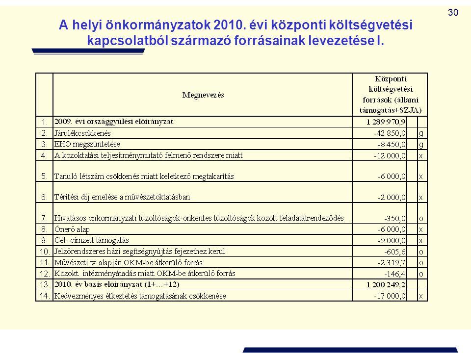 30 A helyi önkormányzatok 2010. évi központi költségvetési kapcsolatból származó forrásainak levezetése I.