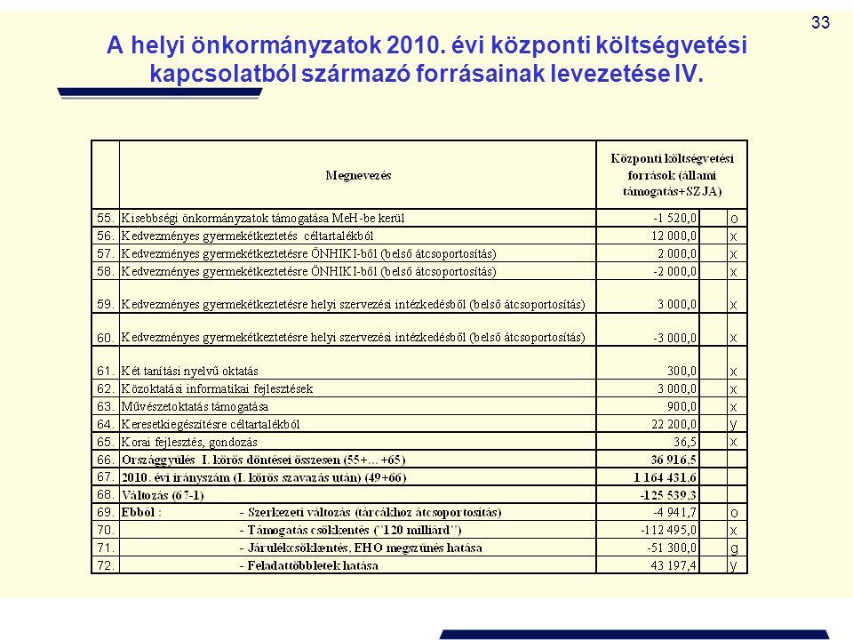 33 A helyi önkormányzatok 2010. évi központi költségvetési kapcsolatból származó forrásainak levezetése IV.