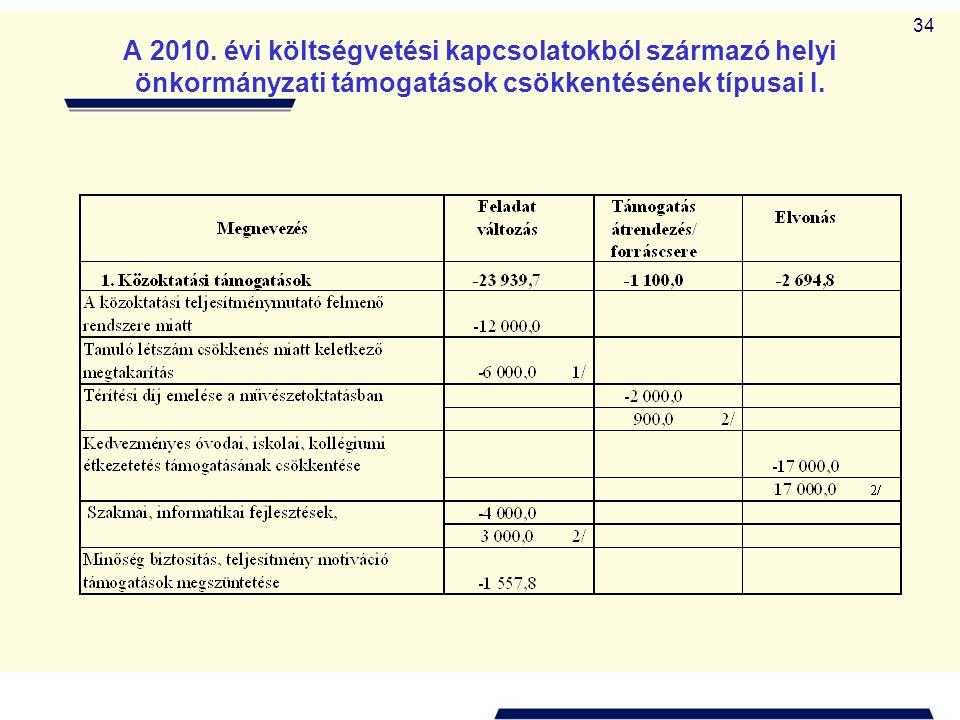 34 A 2010. évi költségvetési kapcsolatokból származó helyi önkormányzati támogatások csökkentésének típusai I.