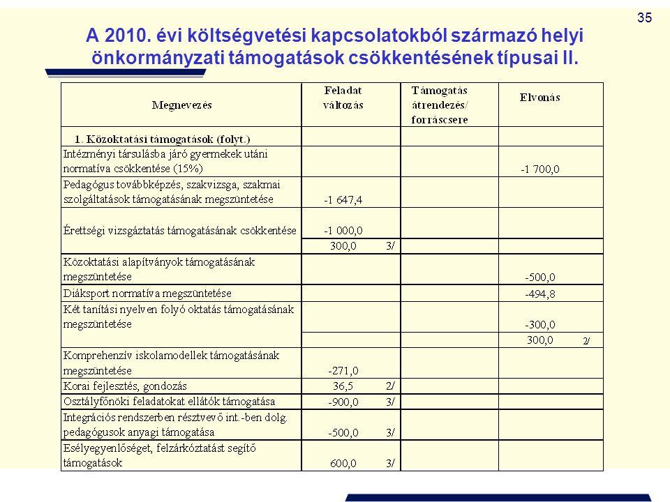 35 A 2010. évi költségvetési kapcsolatokból származó helyi önkormányzati támogatások csökkentésének típusai II.