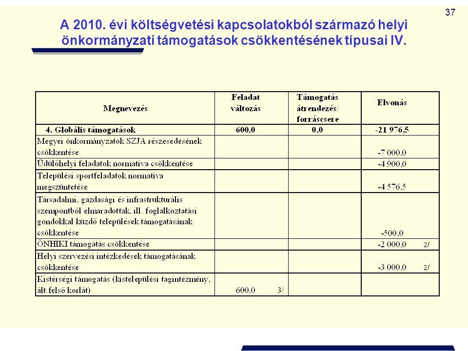 37 A 2010. évi költségvetési kapcsolatokból származó helyi önkormányzati támogatások csökkentésének típusai IV.