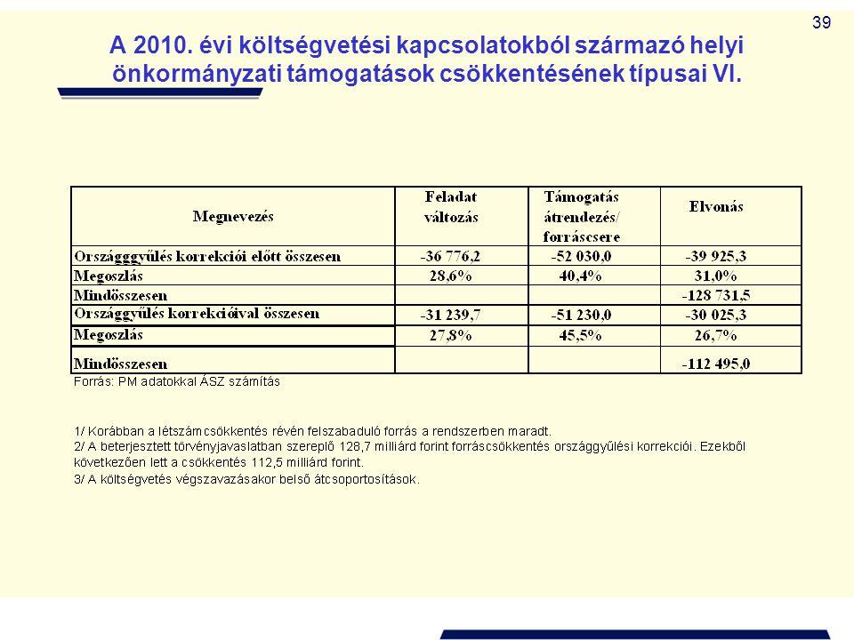 39 A 2010. évi költségvetési kapcsolatokból származó helyi önkormányzati támogatások csökkentésének típusai VI.