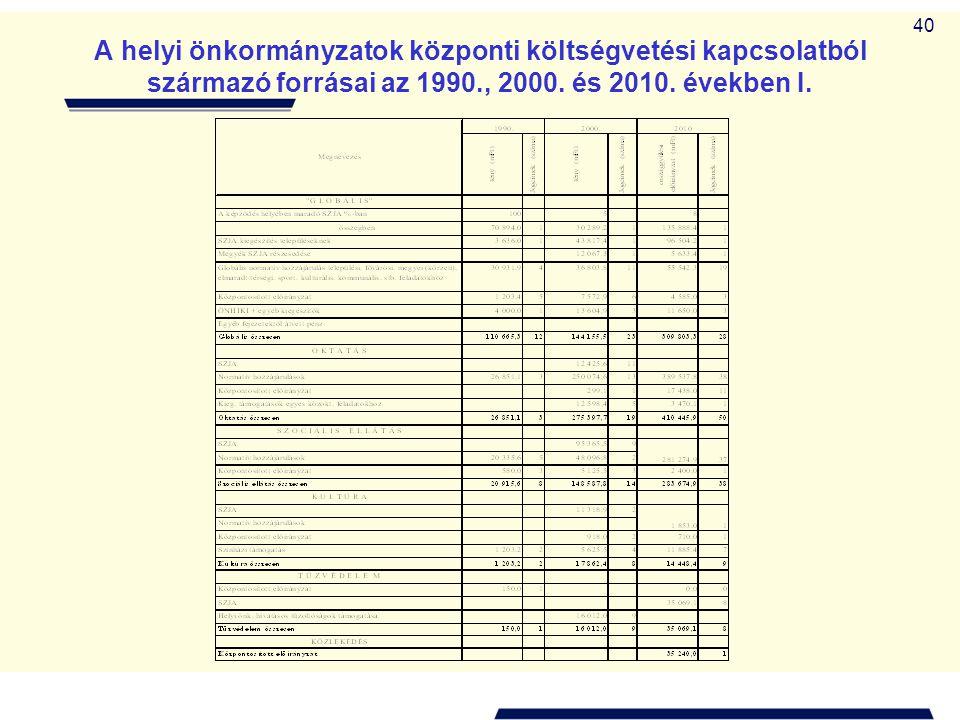 40 A helyi önkormányzatok központi költségvetési kapcsolatból származó forrásai az 1990., 2000. és 2010. években I.