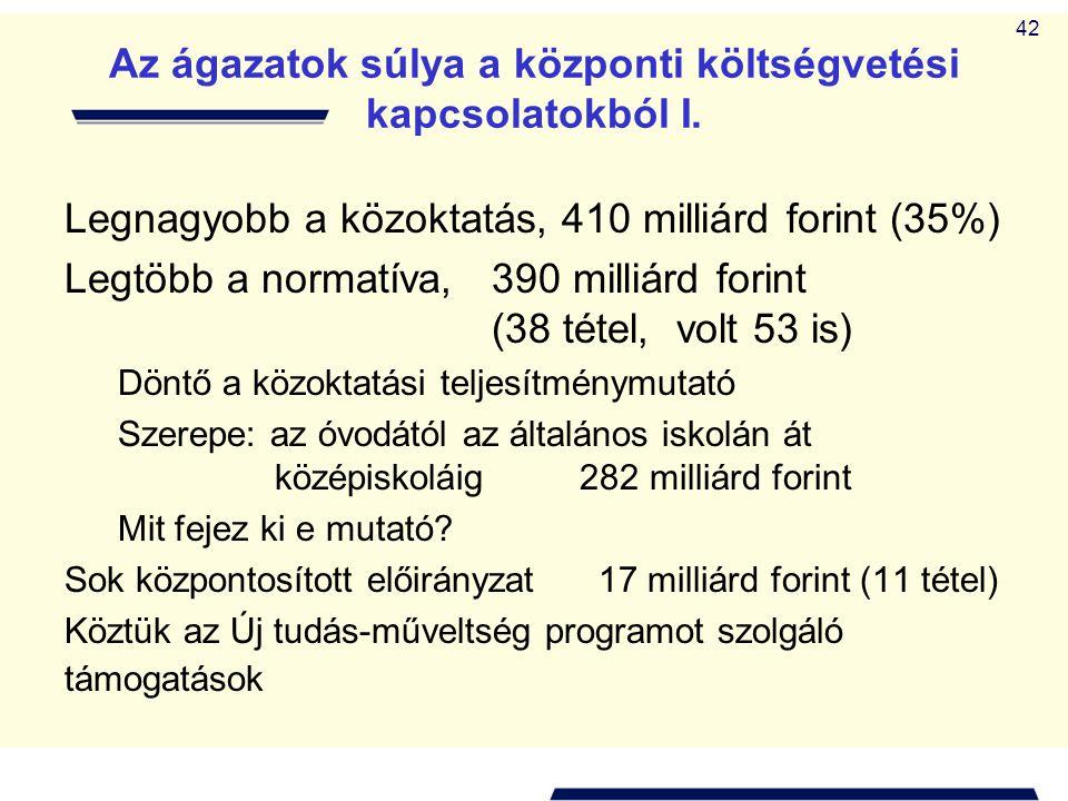 42 Az ágazatok súlya a központi költségvetési kapcsolatokból I. Legnagyobb a közoktatás, 410 milliárd forint (35%) Legtöbb a normatíva, 390 milliárd f