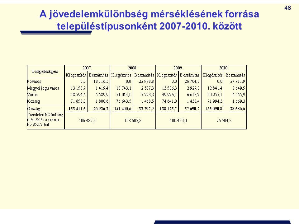 46 A jövedelemkülönbség mérséklésének forrása településtípusonként 2007-2010. között