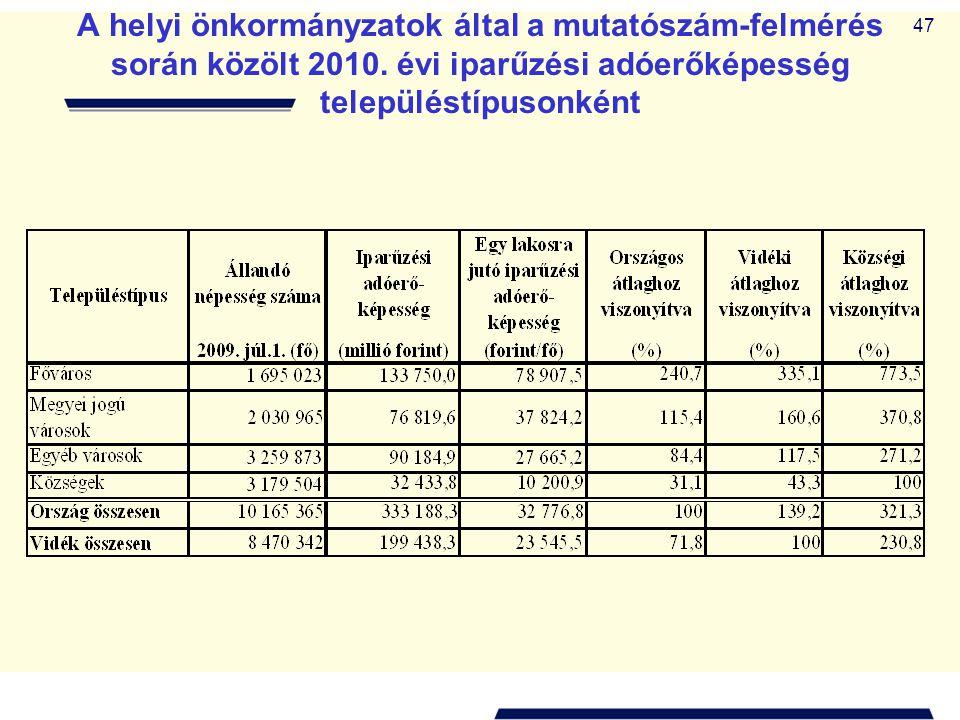 47 A helyi önkormányzatok által a mutatószám-felmérés során közölt 2010. évi iparűzési adóerőképesség településtípusonként
