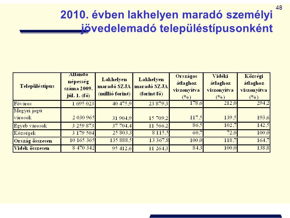 48 2010. évben lakhelyen maradó személyi jövedelemadó településtípusonként