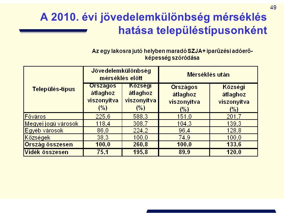 49 A 2010. évi jövedelemkülönbség mérséklés hatása településtípusonként Az egy lakosra jutó helyben maradó SZJA+ iparűzési adóerő- képesség szóródása