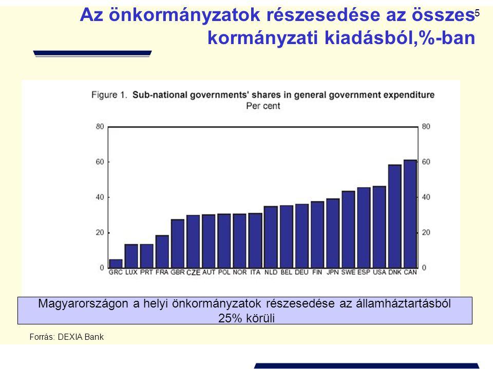 5 Az önkormányzatok részesedése az összes kormányzati kiadásból,%-ban Magyarországon a helyi önkormányzatok részesedése az államháztartásból 25% körül