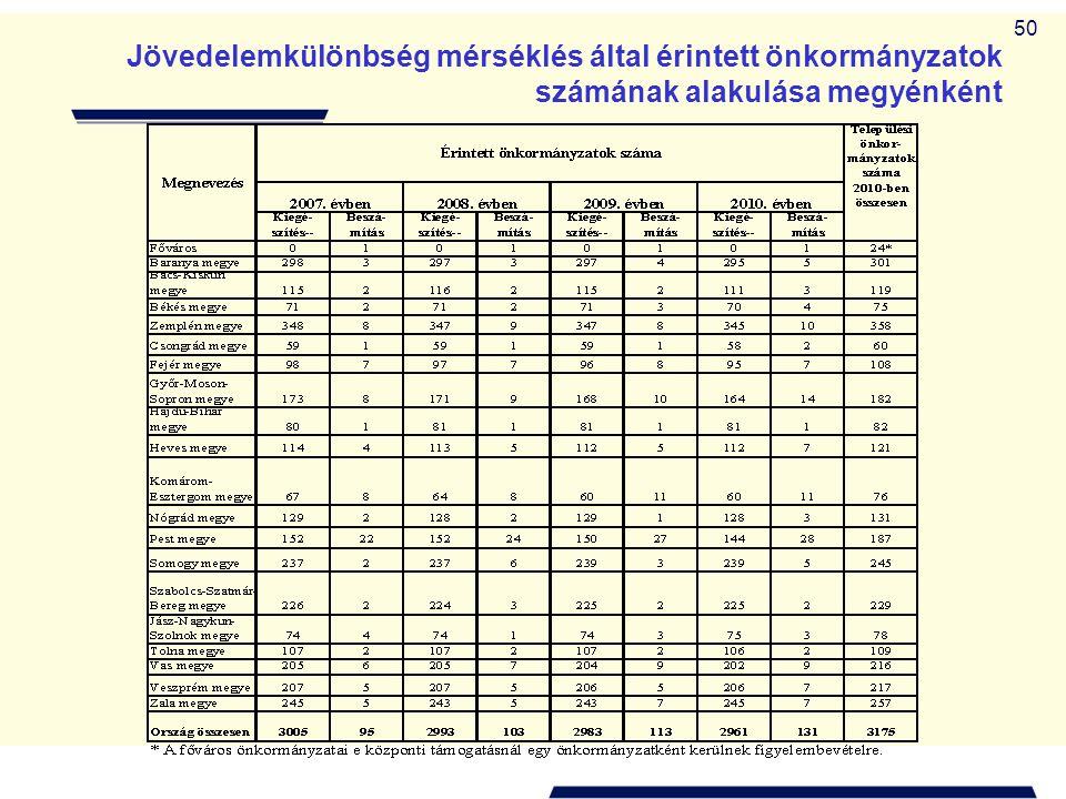 50 Jövedelemkülönbség mérséklés által érintett önkormányzatok számának alakulása megyénként