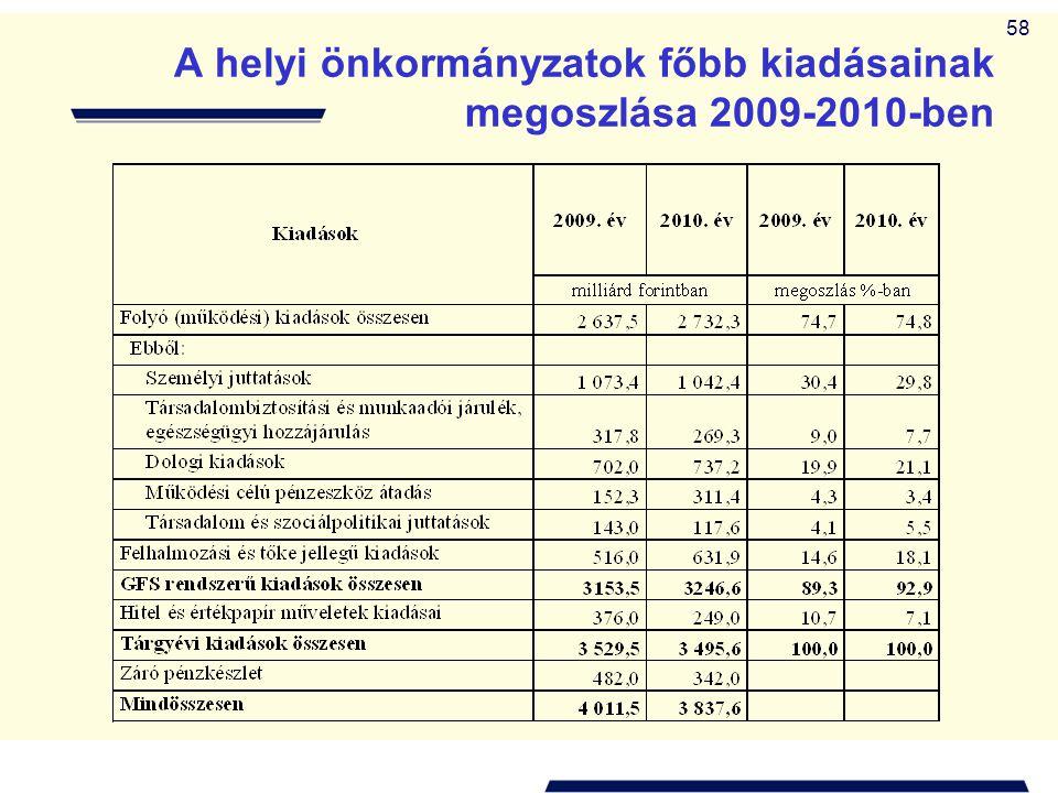 58 A helyi önkormányzatok főbb kiadásainak megoszlása 2009-2010-ben
