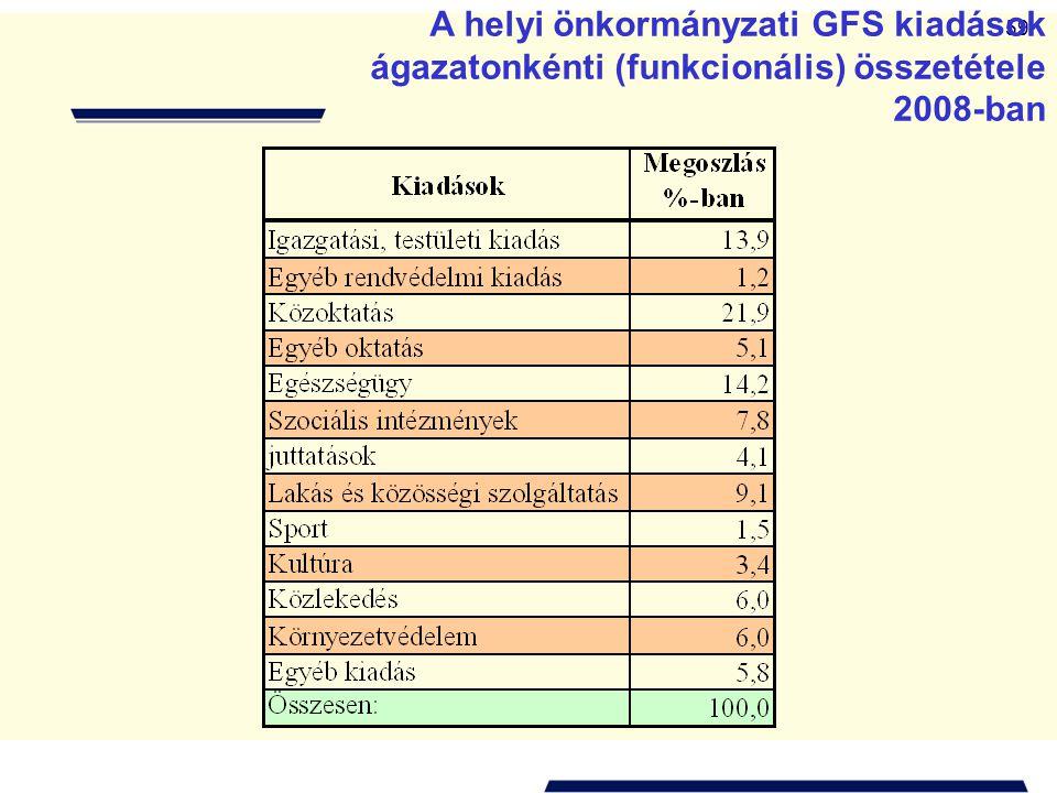 59 A helyi önkormányzati GFS kiadások ágazatonkénti (funkcionális) összetétele 2008-ban