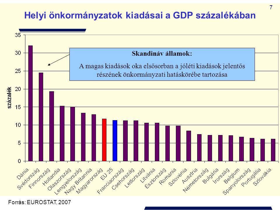 7 Helyi önkormányzatok kiadásai a GDP százalékában Forrás: EUROSTAT, 2007 Skandináv államok: A magas kiadások oka elsősorban a jóléti kiadások jelentő
