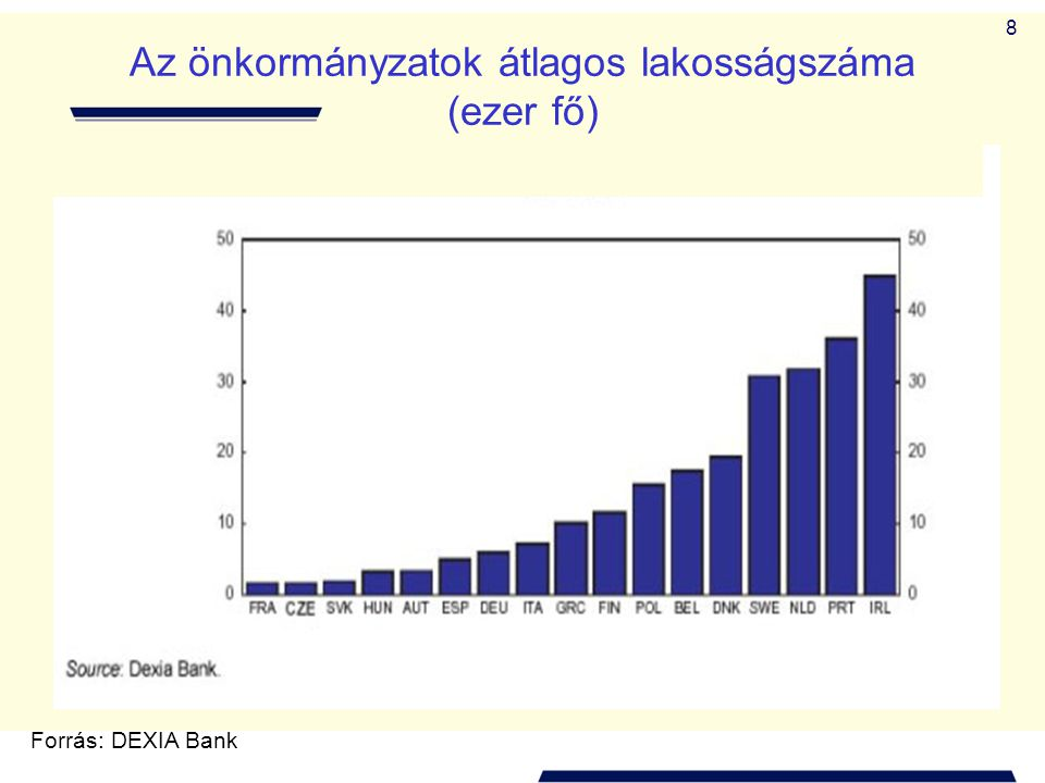 8 Az önkormányzatok átlagos lakosságszáma (ezer fő) Forrás: DEXIA Bank
