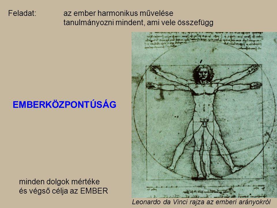 Feladat:az ember harmonikus művelése tanulmányozni mindent, ami vele összefügg EMBERKÖZPONTÚSÁG minden dolgok mértéke és végső célja az EMBER Leonardo