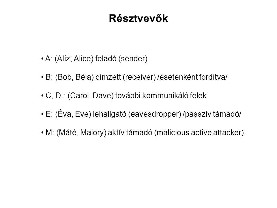 • A: (Alíz, Alice) feladó (sender) • B: (Bob, Béla) címzett (receiver) /esetenként fordítva/ • C, D : (Carol, Dave) további kommunikáló felek • E: (Év