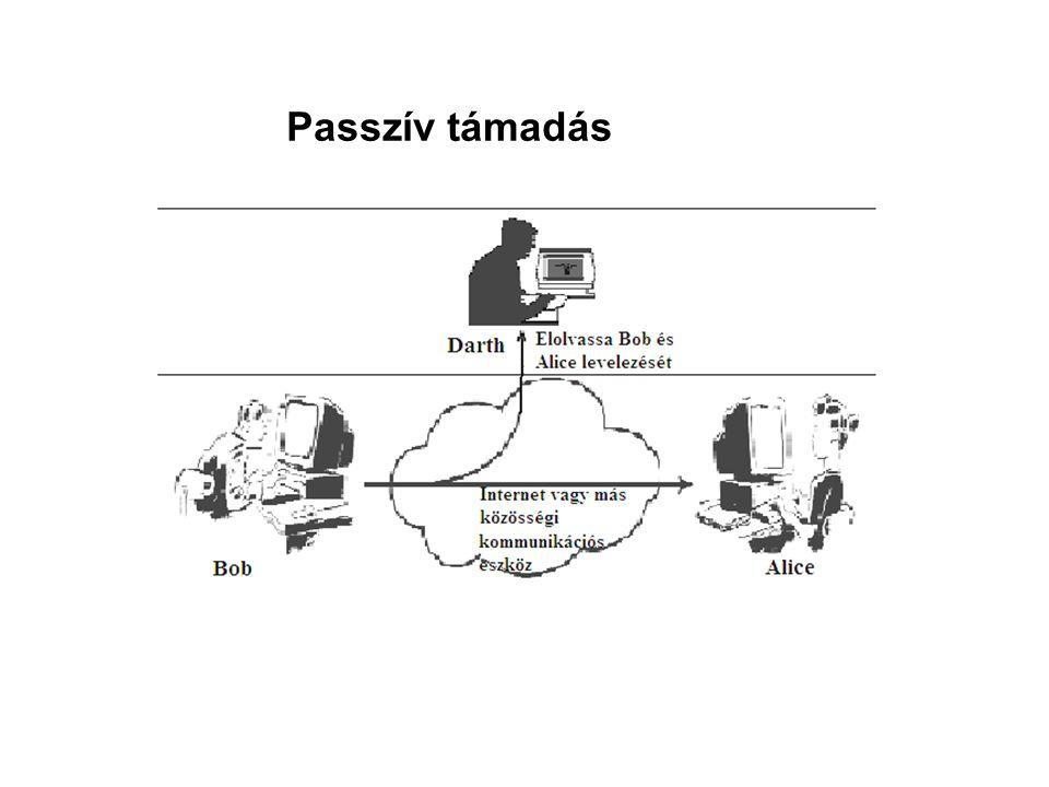 Passzív támadás