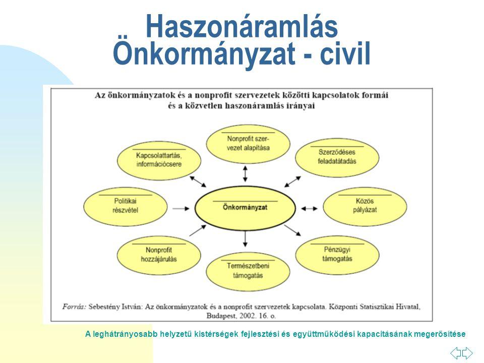 A leghátrányosabb helyzetű kistérségek fejlesztési és együttműködési kapacitásának megerősítése Haszonáramlás Önkormányzat - civil
