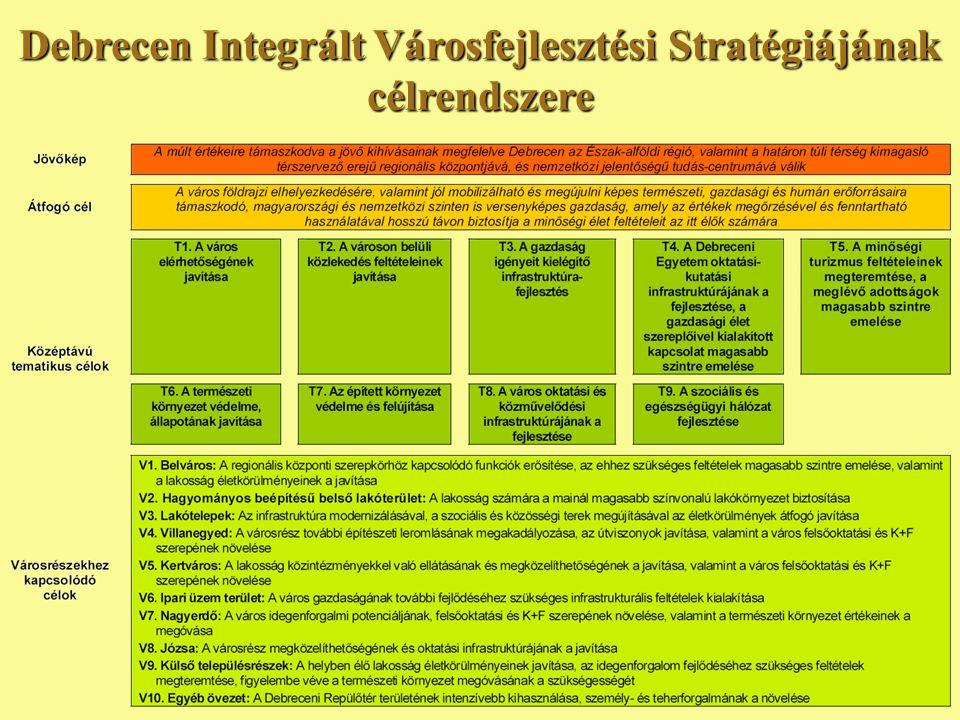Debrecen Integrált Városfejlesztési Stratégiájának célrendszere
