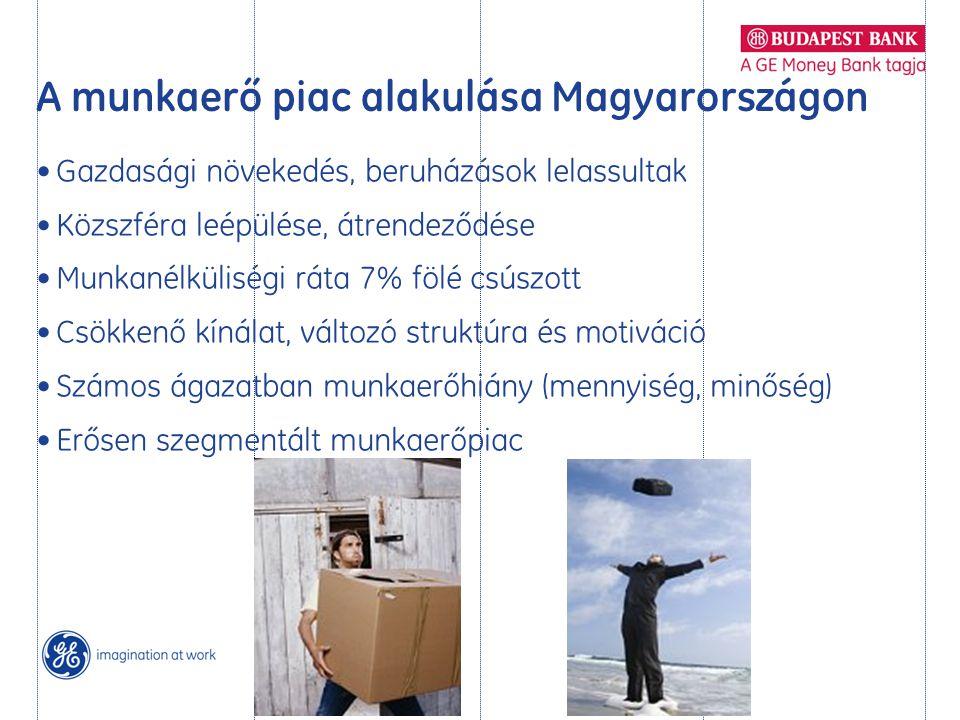A munkaerő piac alakulása Magyarországon • Gazdasági növekedés, beruházások lelassultak • Közszféra leépülése, átrendeződése • Munkanélküliségi ráta 7% fölé csúszott • Csökkenő kínálat, változó struktúra és motiváció • Számos ágazatban munkaerőhiány (mennyiség, minőség) • Erősen szegmentált munkaerőpiac