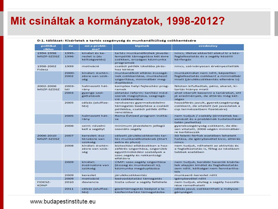 Mit csináltak a kormányzatok, 1998-2012 www.budapestinstitute.eu