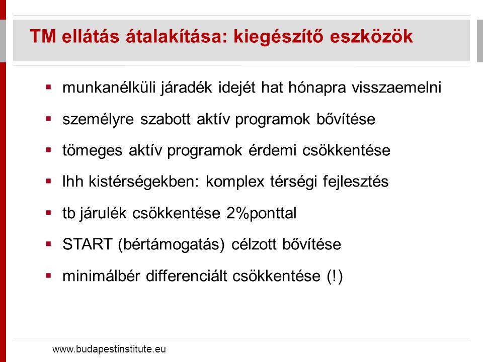  munkanélküli járadék idejét hat hónapra visszaemelni  személyre szabott aktív programok bővítése  tömeges aktív programok érdemi csökkentése  lhh kistérségekben: komplex térségi fejlesztés  tb járulék csökkentése 2%ponttal  START (bértámogatás) célzott bővítése  minimálbér differenciált csökkentése (!) TM ellátás átalakítása: kiegészítő eszközök www.budapestinstitute.eu