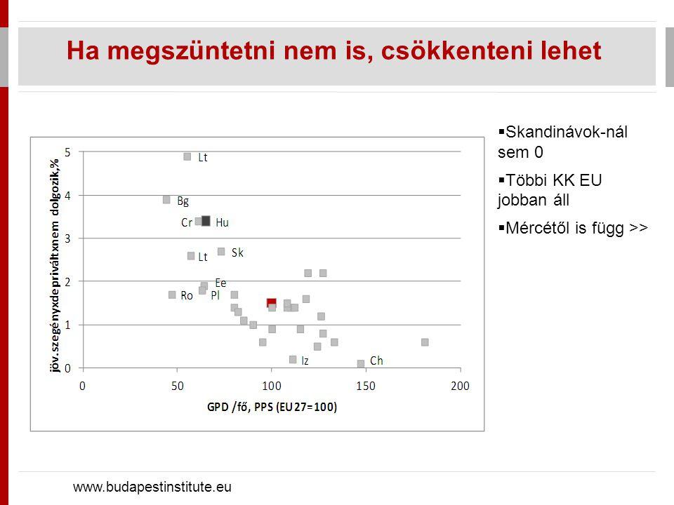 Mércétől is függ… www.budapestinstitute.eu  anyagi és halmozott depriváció aránya nagy  jövedelmi szegénység kevésbé
