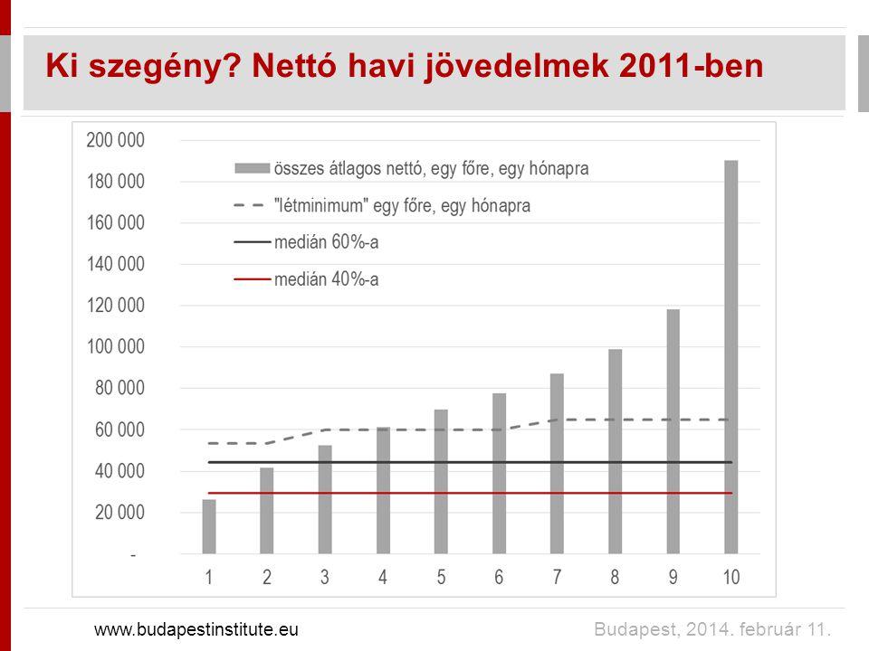 Ki szegény Nettó havi jövedelmek 2011-ben www.budapestinstitute.eu Budapest, 2014. február 11.