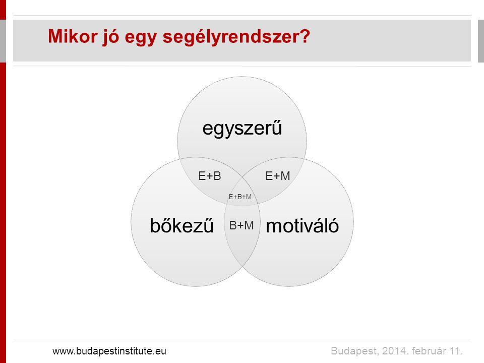 Mikor jó egy segélyrendszer. www.budapestinstitute.eu Budapest, 2014.
