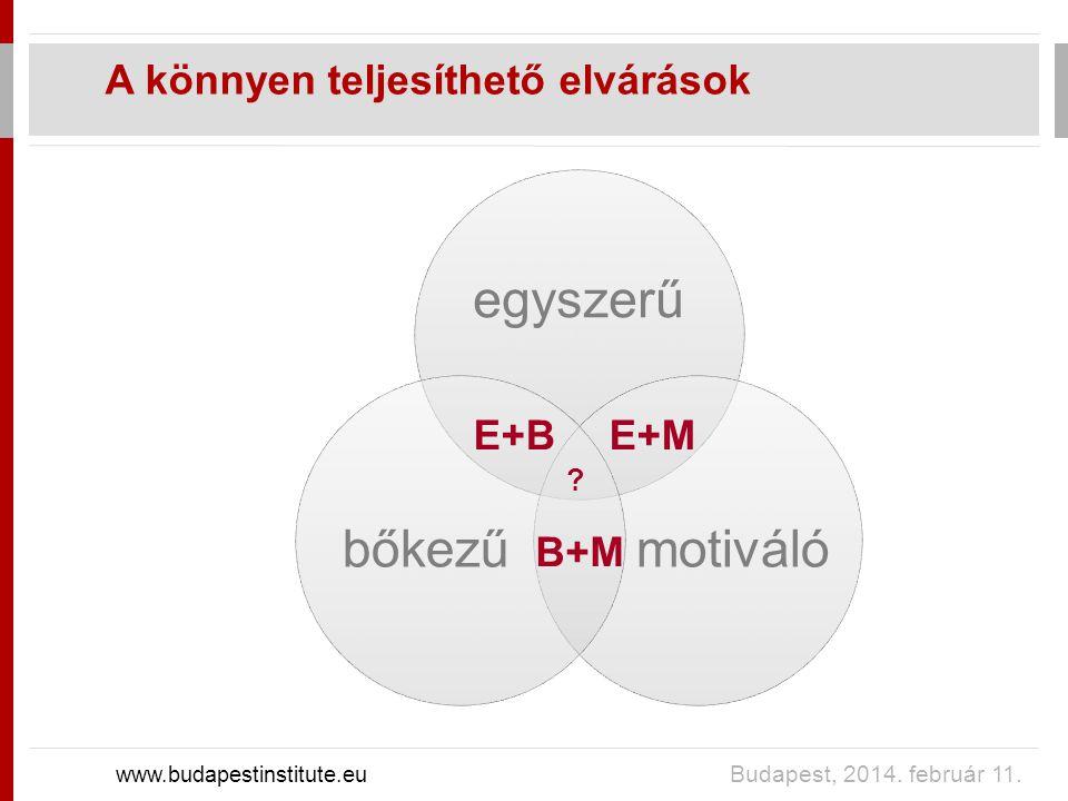 A könnyen teljesíthető elvárások www.budapestinstitute.eu Budapest, 2014.