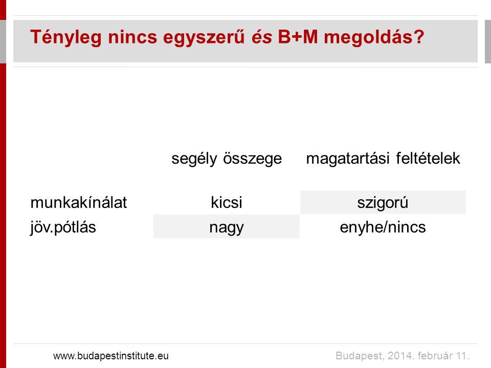 Tényleg nincs egyszerű és B+M megoldás. www.budapestinstitute.eu Budapest, 2014.
