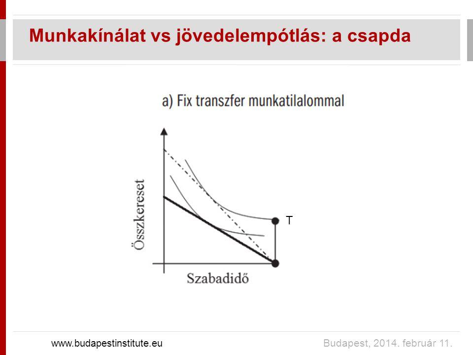 Munkakínálat vs jövedelempótlás: a csapda www.budapestinstitute.eu Budapest, 2014. február 11. T
