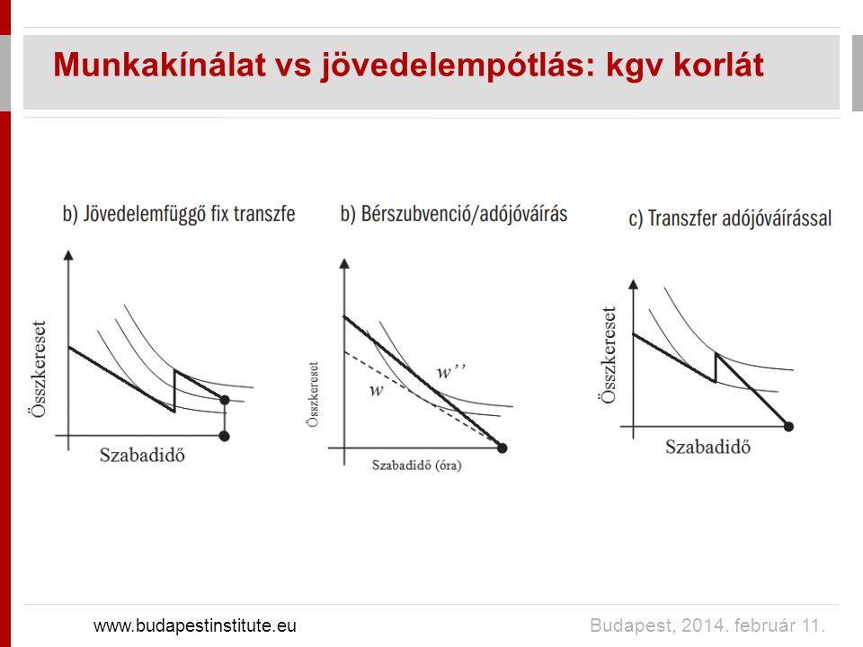 Munkakínálat vs jövedelempótlás: kgv korlát www.budapestinstitute.eu Budapest, 2014. február 11.
