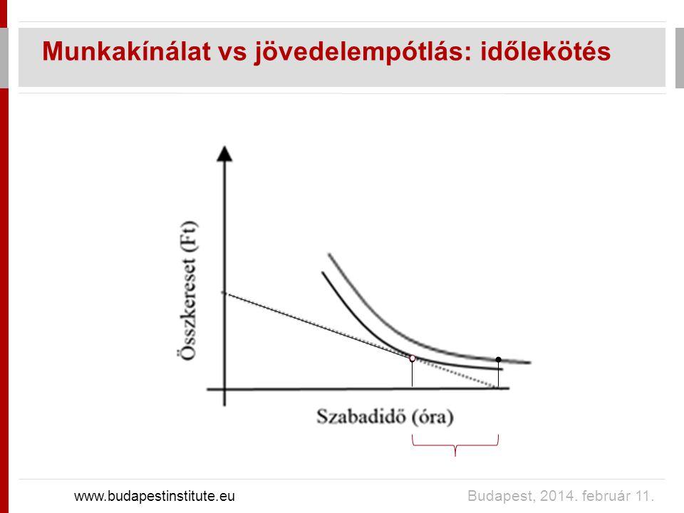 Munkakínálat vs jövedelempótlás: időlekötés www.budapestinstitute.eu Budapest, 2014. február 11.