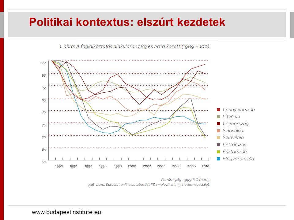 Politikai kontextus: kormányzás-minőség www.budapestinstitute.eu