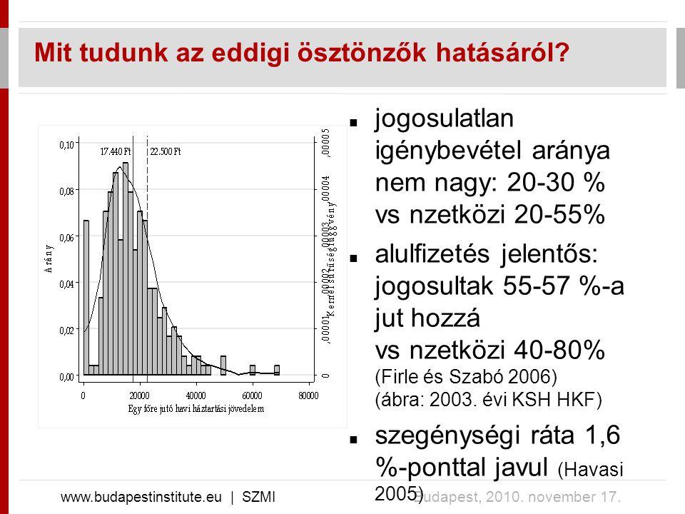 Mit tudunk az eddigi ösztönzők hatásáról. www.budapestinstitute.eu | SZMI Budapest, 2010.